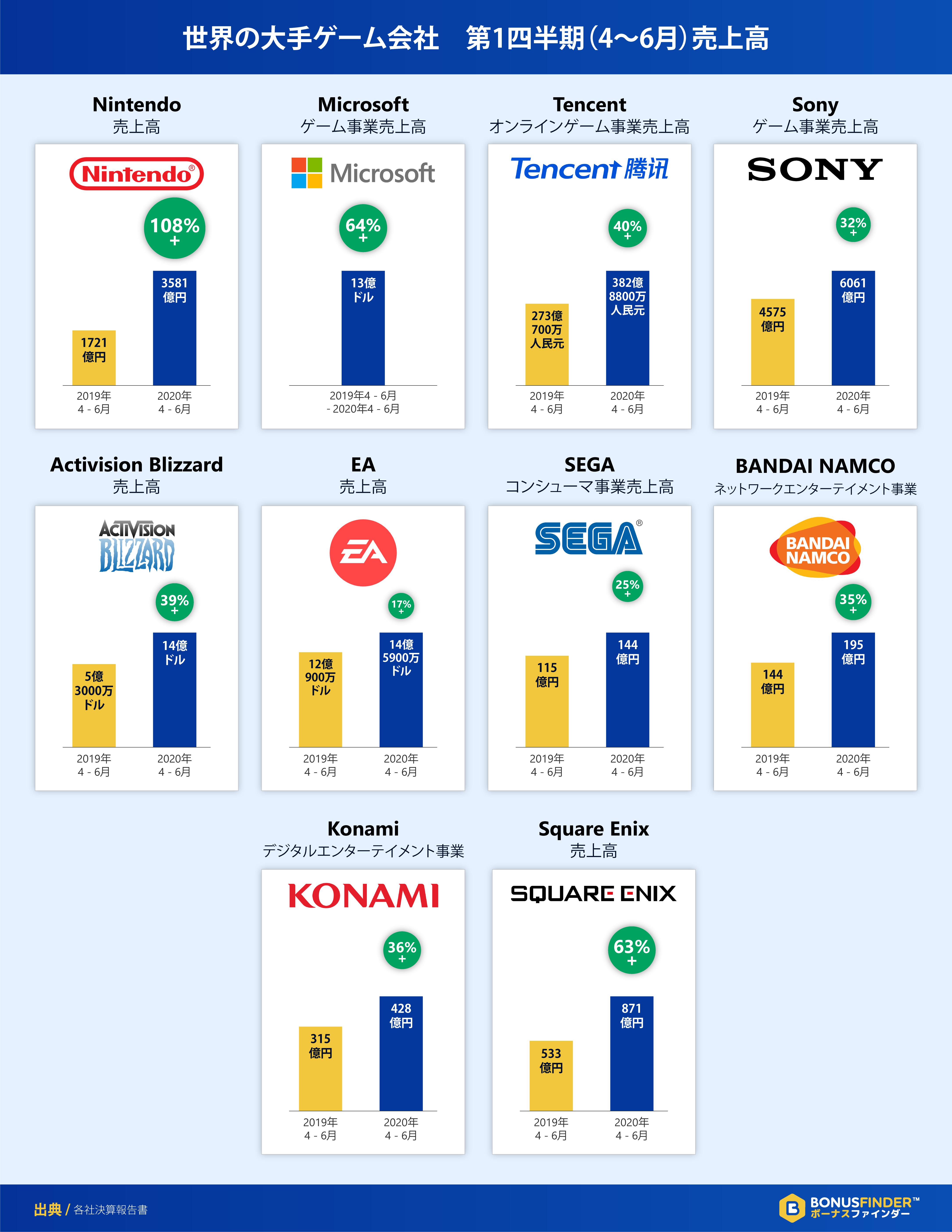 世界の大手ゲーム会社 第1四半期売上高(4〜6月)