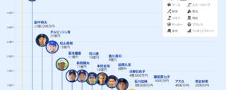 日本人アスリート年収2020