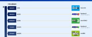 宝くじ1等当選の確率ランキング