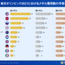 東京オリンピック2021におけるメダル獲得数の予想