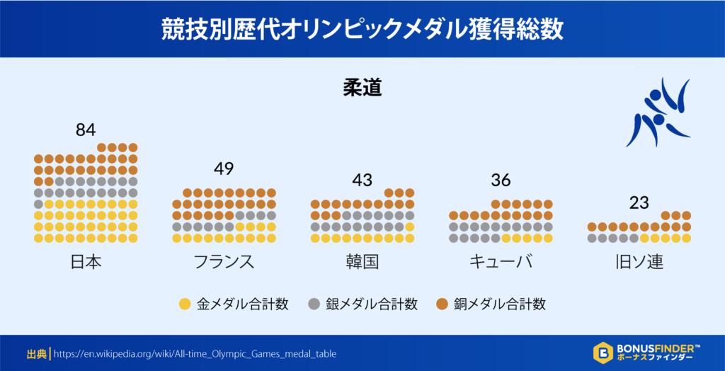競技別歴代オリンピックメダル獲得総数:柔道