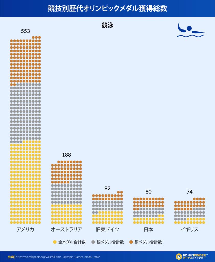 競技別歴代オリンピックメダル獲得総数:競泳