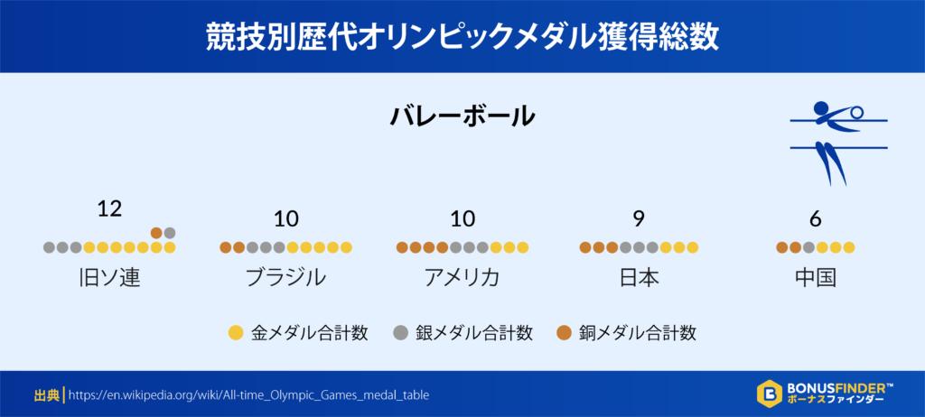 競技別歴代オリンピックメダル獲得総数:バレーボール