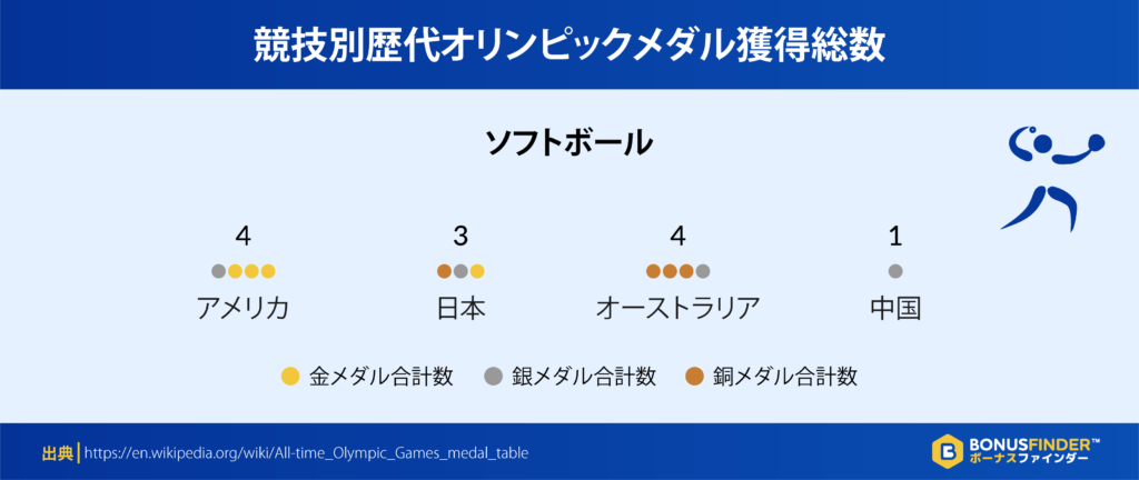競技別歴代オリンピックメダル獲得総数:ソフトボール