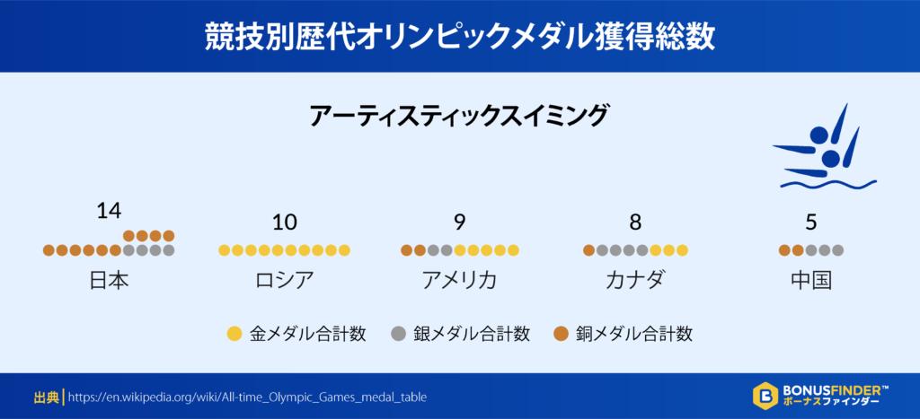 競技別歴代オリンピックメダル獲得総数:アーティスティックスイミング