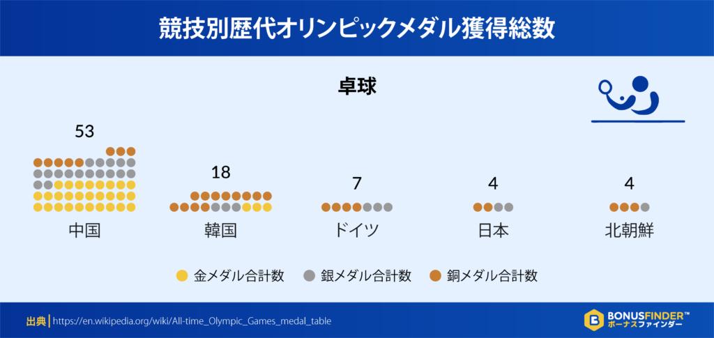 競技別歴代オリンピックメダル獲得総数:卓球