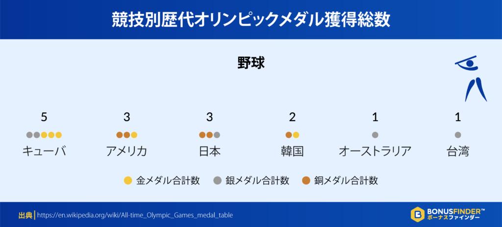 競技別歴代オリンピックメダル獲得総数:野球