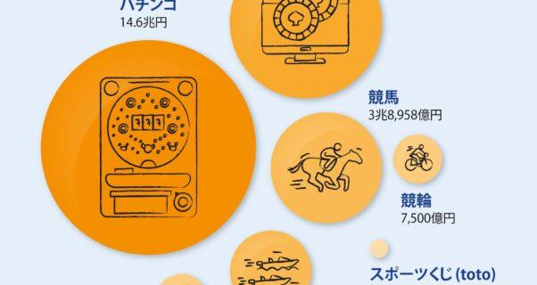 日本のギャンブル売上高比較