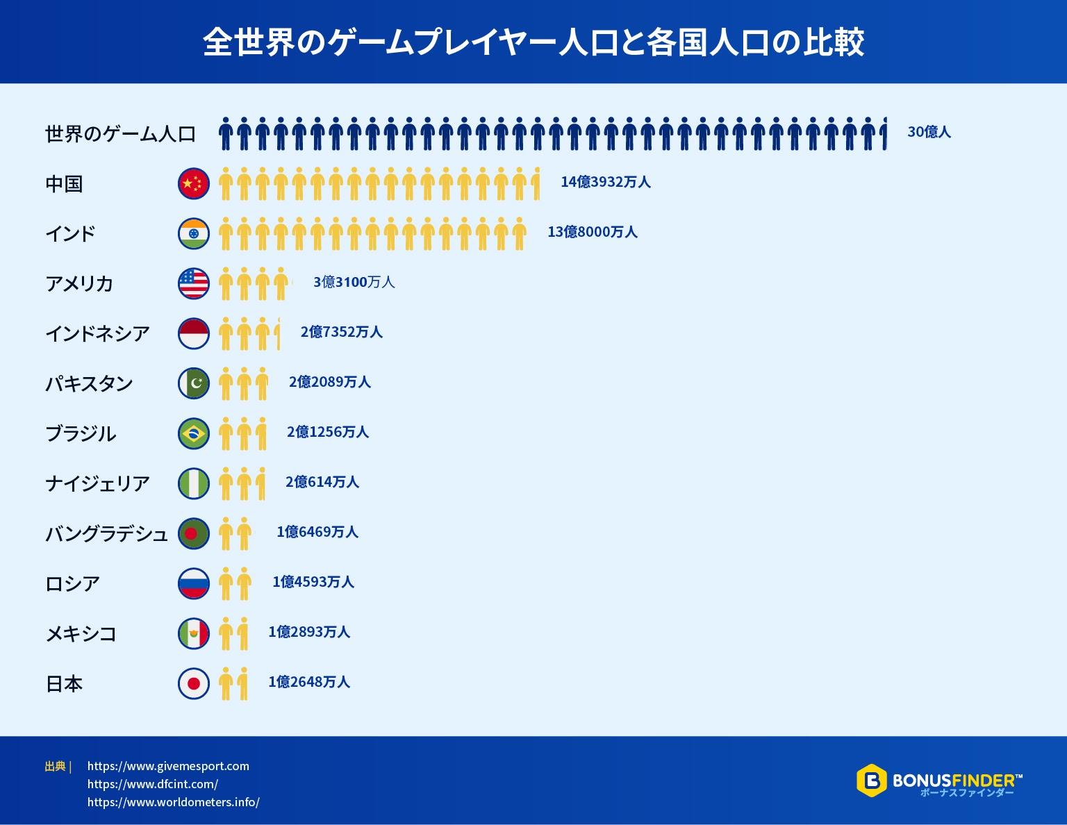 全世界のゲームプレイヤー人口と各国人口の比較