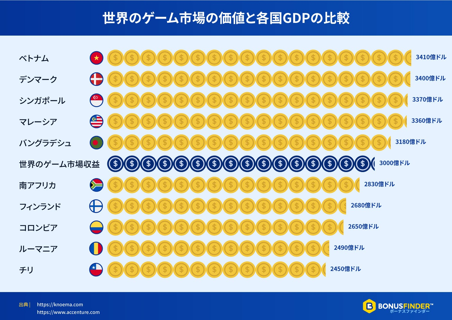 世界のゲーム市場の価値と各国GDPの比較