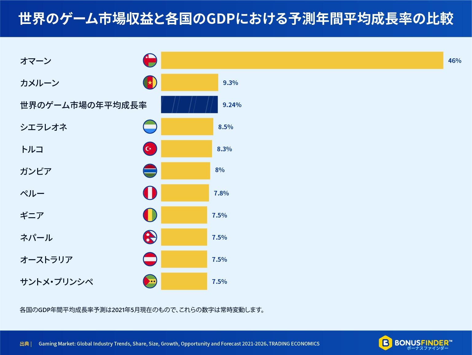 世界のゲーム市場収益と各国のGDPにおける予測年間平均成長率の比較