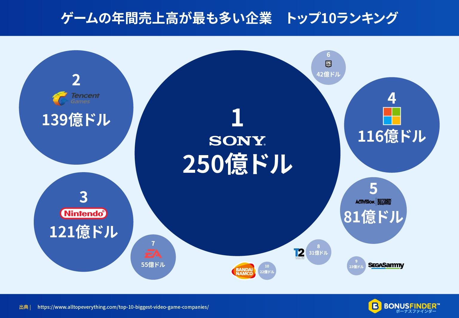 ゲームの年間売上高が最も多い企業 トップ10ランキング