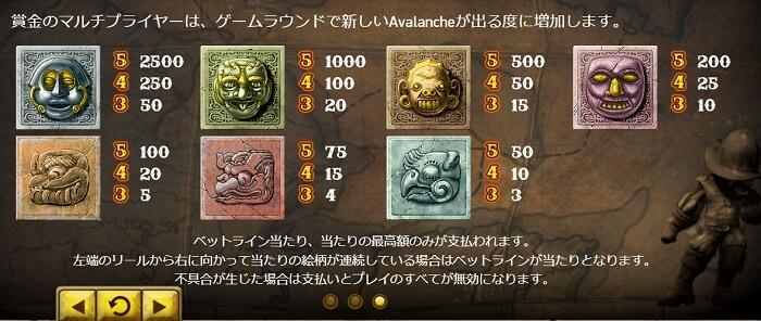 Gonzo's Quest 低配当シンボル